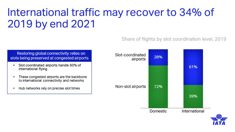 IATA: La decisión de la Comisión Europea de establecer uso de franjas horarias está fuera de contacto con la realidad, daña la sostenibilidad y la recuperación de la industria